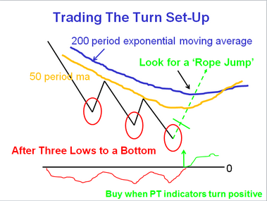 Trading Turns